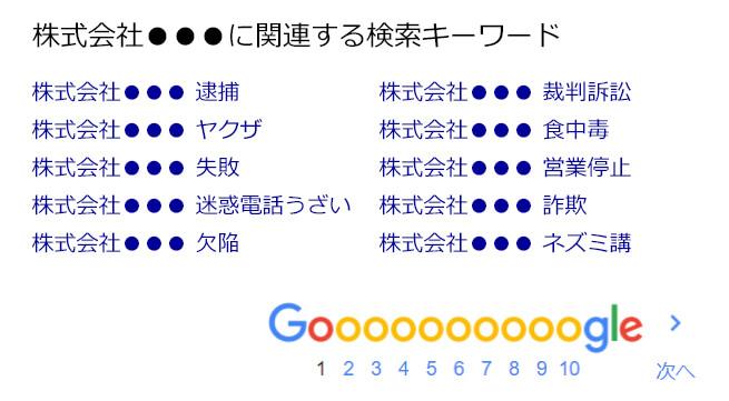 グーグル関連キーワードの風評汚染状況